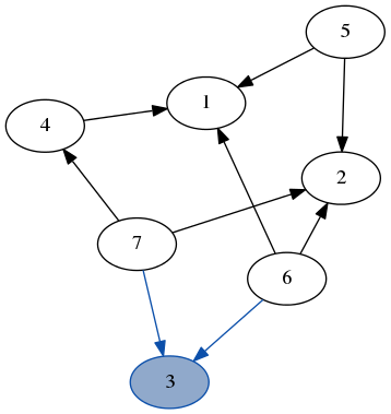 A dfs over the example graph.