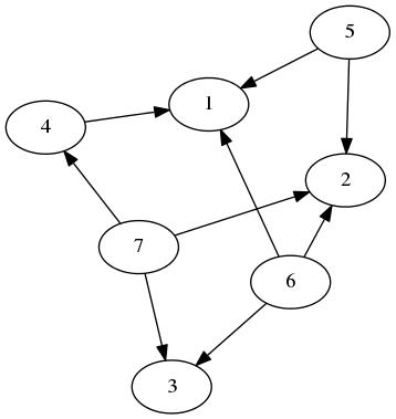 Just a random graph.