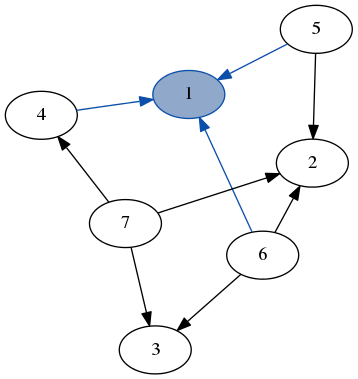 (Context [4,5,6] 1 []) :& graph our graph decomposed into the node 1, its edges to 4, 5 and 6 as well as the rest of the graph.