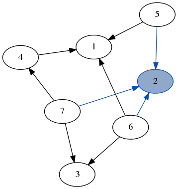 (Context [5,6,7] 2 []) :& graph another equally valid way to decompose the same graph.